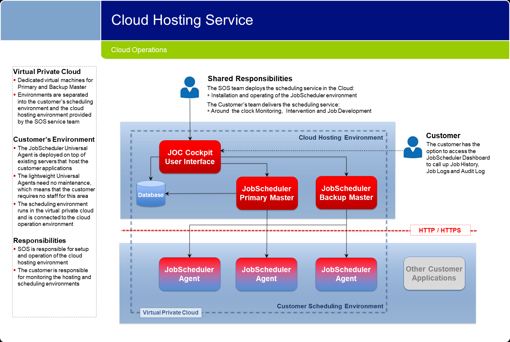 Cloud Operations: Cloud Hosting Service
