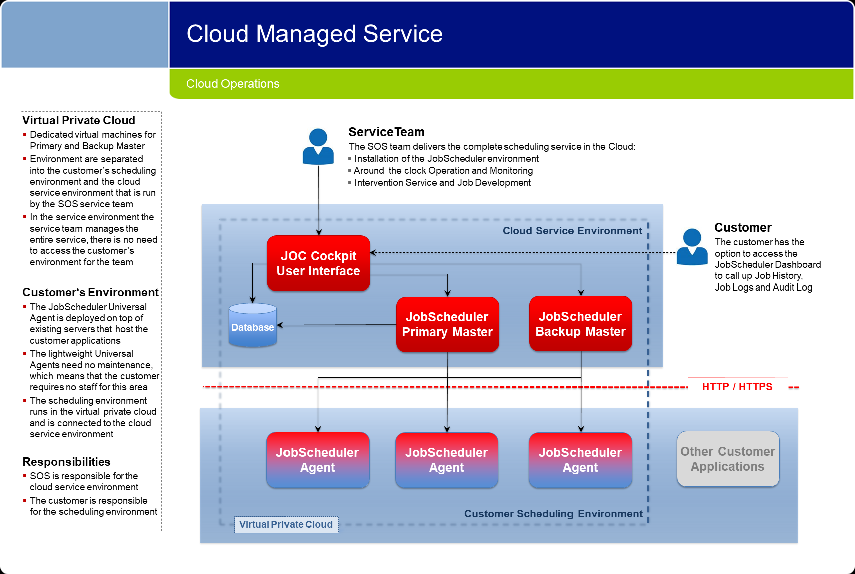 Cloud Operations: Cloud Managed Service