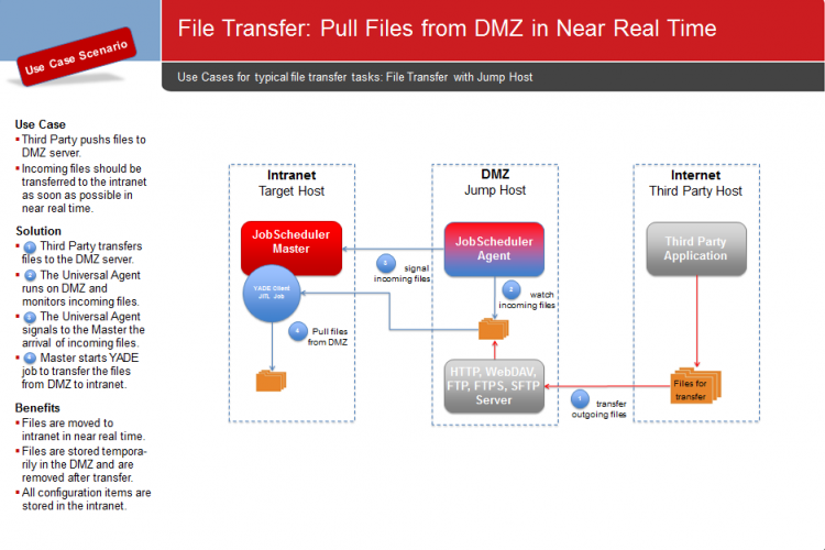 YADE Use Cases: Pull Files from DMZ in Near Real Time