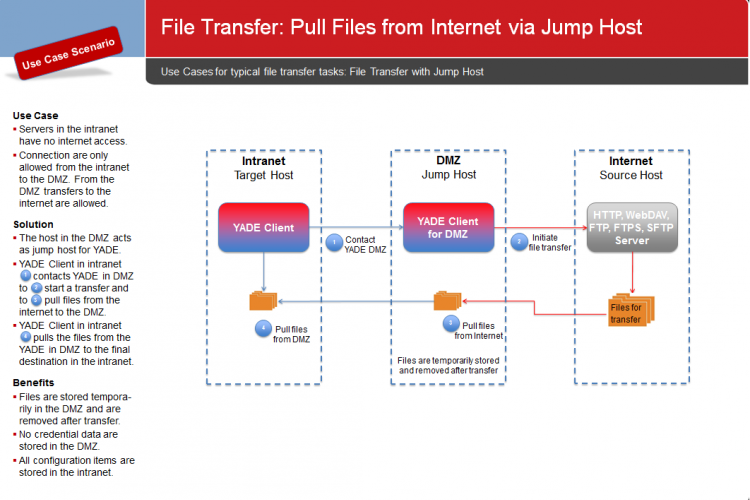 YADE Use Cases: Pull Files from Internet via Jump Host