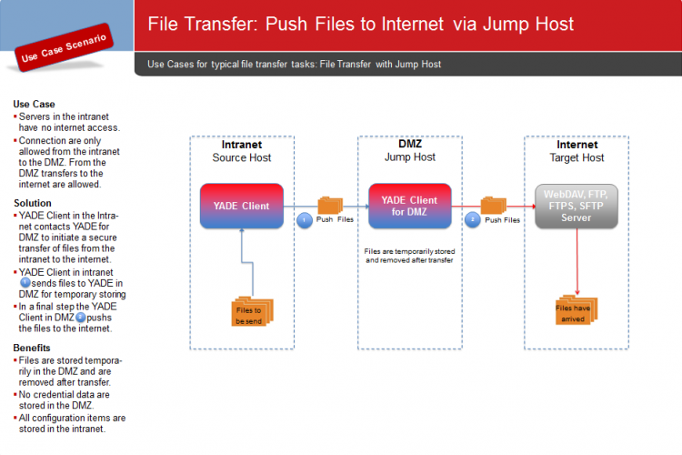 YADE Use Cases: Push Files to Internet via Jump Host