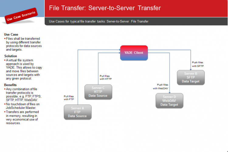 YADE Use Cases: Server-to-Server Transfer
