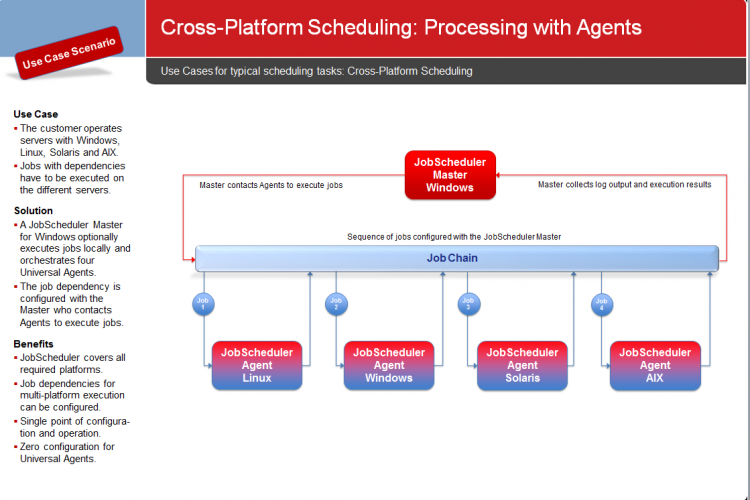 Cross-Platform Scheduling: Processing with Agents