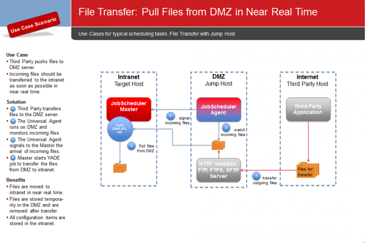 File Transfer: Pull Files from DMZ in Near Real Timepng.png