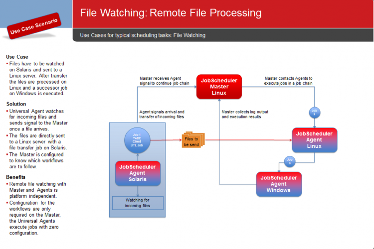 File Watching: Remote File Processing