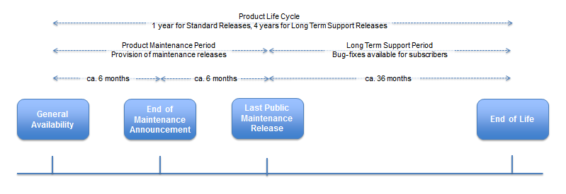 sos_product_life_cycle.png